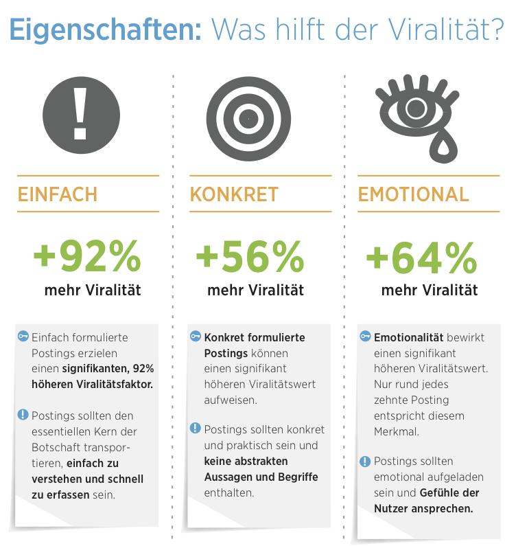 Infografik: Welche Eigenschaften eines Postings fördern die Viralität?